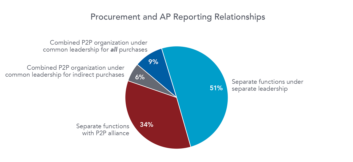 Procurement and AP Reporting Relationships