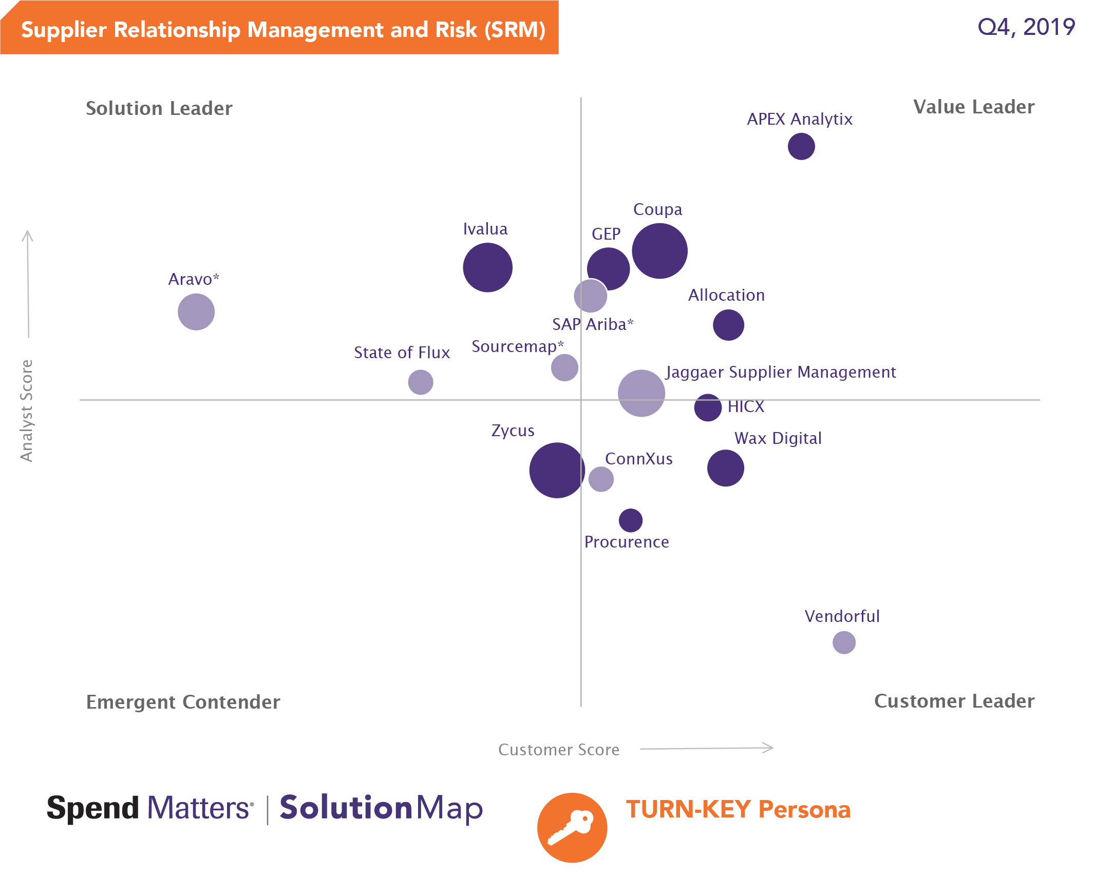 Spend Matters SolutionMap of Supplier Relationship Management and Risk