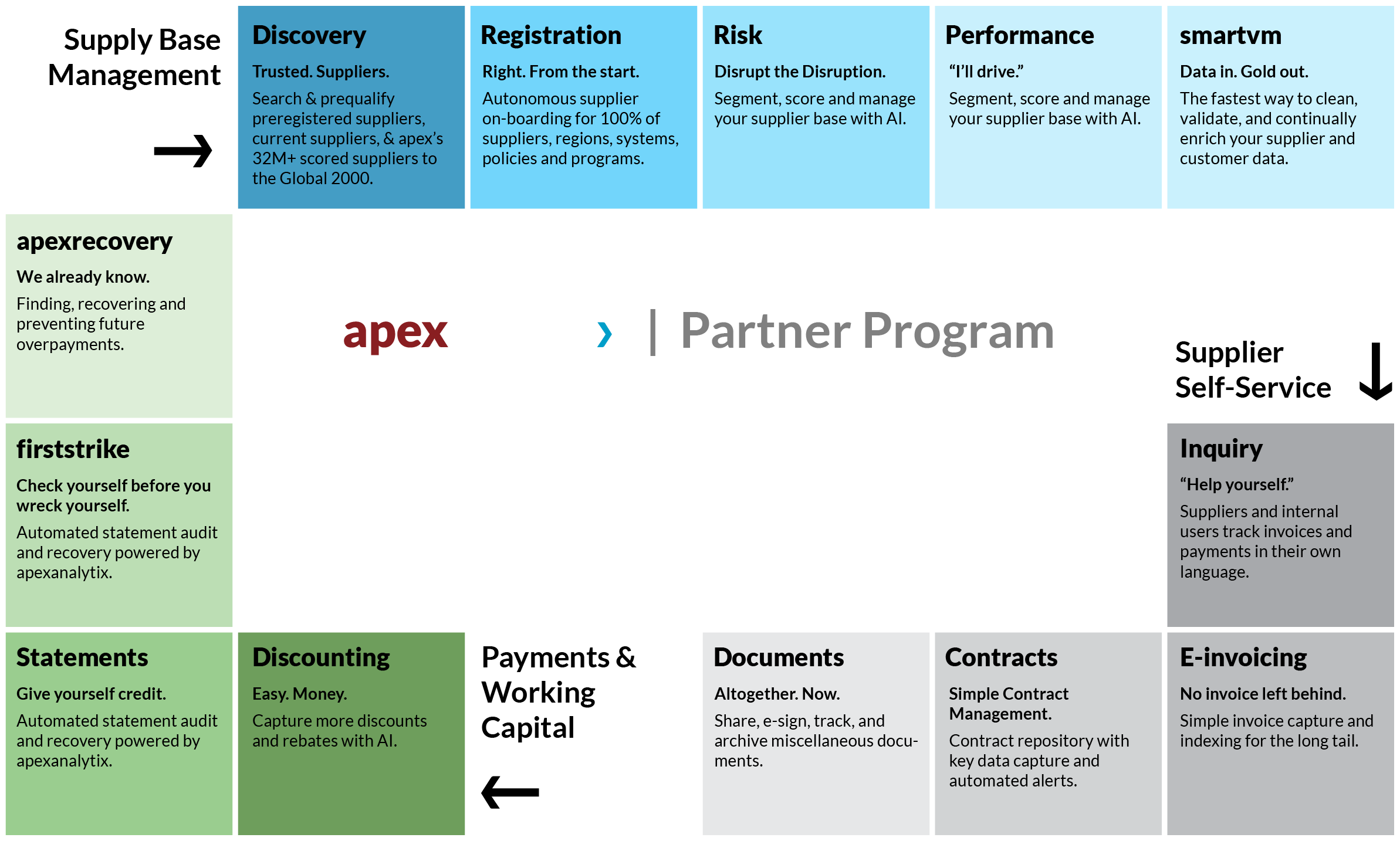 https://www.apexanalytix.com/sites/default/files/apex-partner-program_steps-graphic-2.png