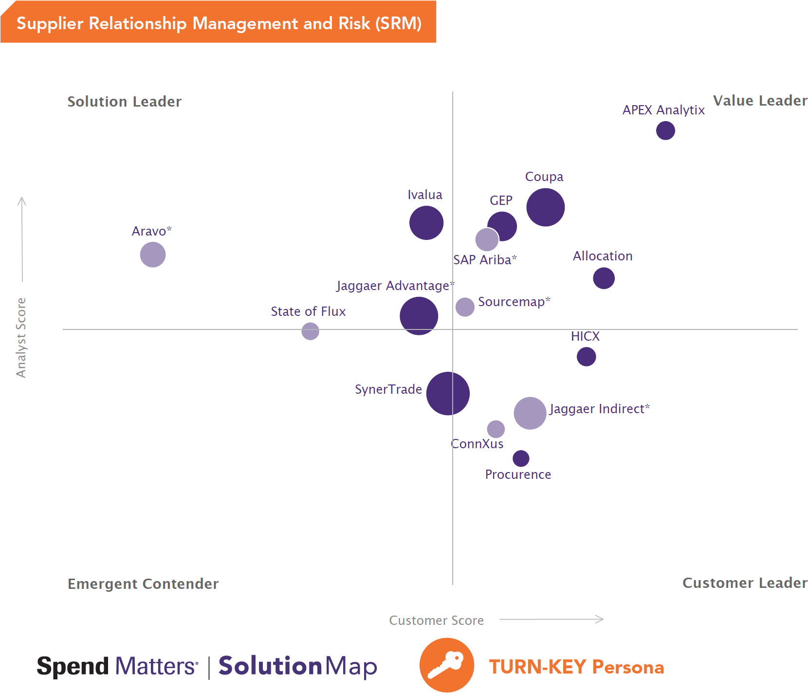 Spend Matters Supplier Relationship Management and Risk SolutionMap