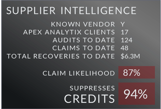 Supplier intelligence with the likelihood of claims and suppressing credits.