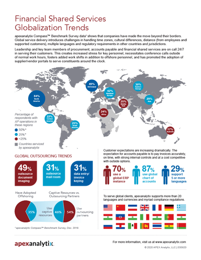 Financial Shared Services Globalization Trends Infographic Image