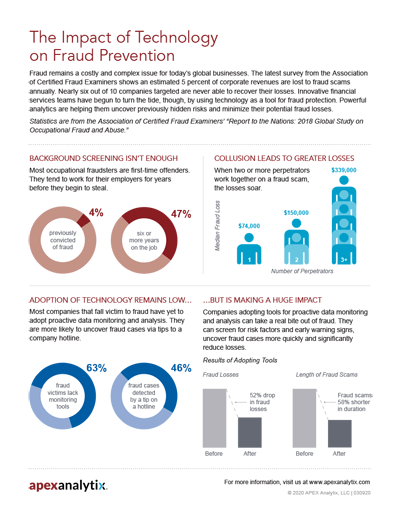 Impact of Technology on Fraud Prevention Infographic Image