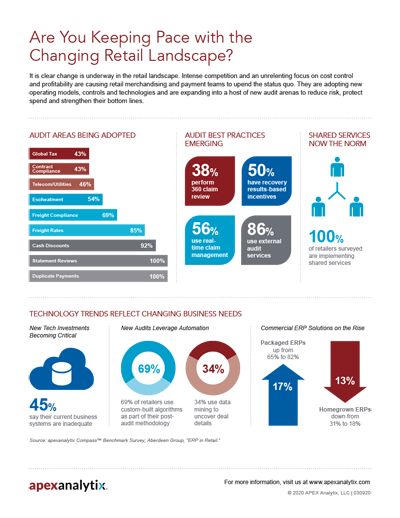 Changing Retail Landscape Infographic Image